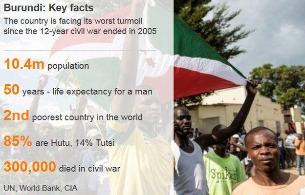 Burundi key facts