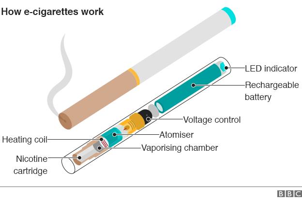 How e-cigarette work. (Image credit BBC)