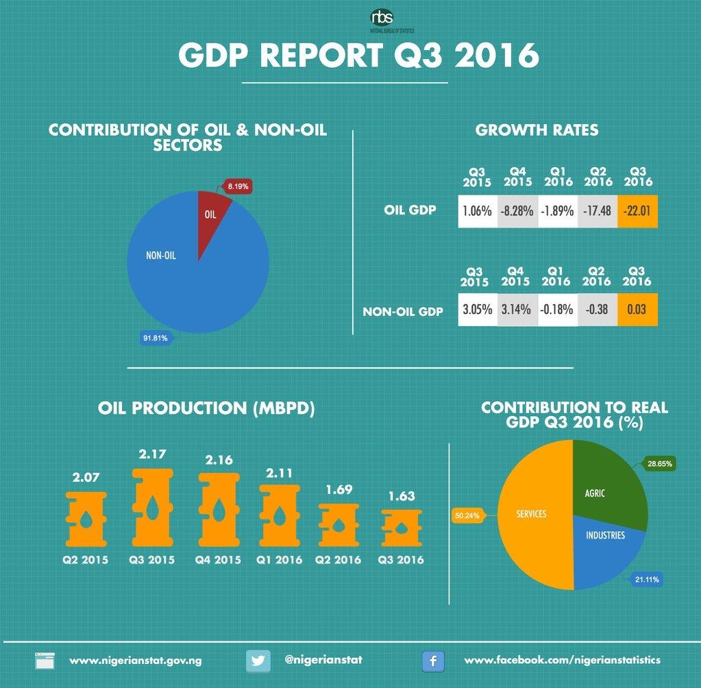 Nigeria's GDP Report Q3 2016 (Image credit National Bureau of Statistics [NBS])
