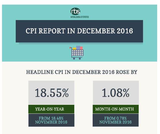 NBS: The Consumer Price Index (CPI), December 2016