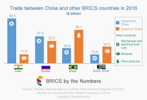 2016 trade balance between China and other BRICS countries