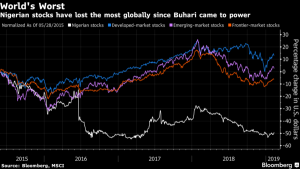 Nigeria's Leader Faces Trouble From World's Worst Stocks