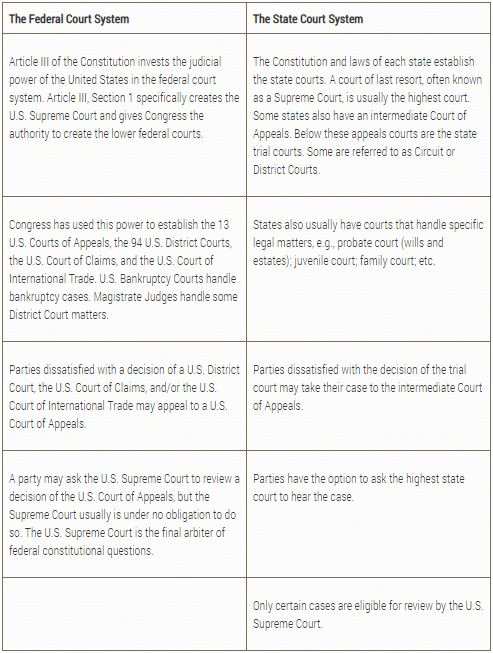 U.S. Court System